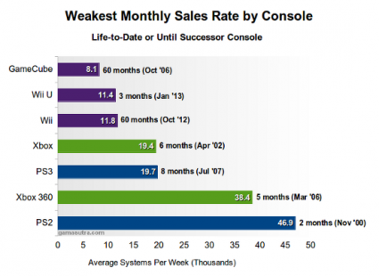 It's a little complicated, but the message is clear. The WiiU's not selling well.